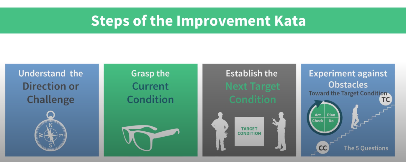 Improvement kata steps