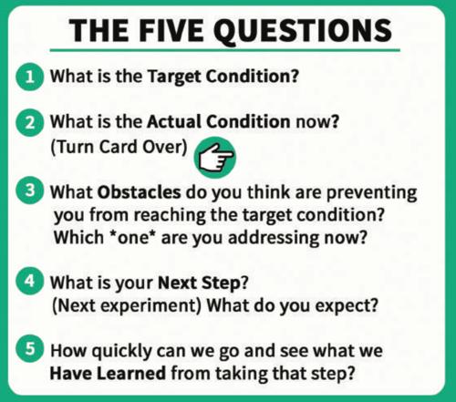 Example Kata Coaching Card