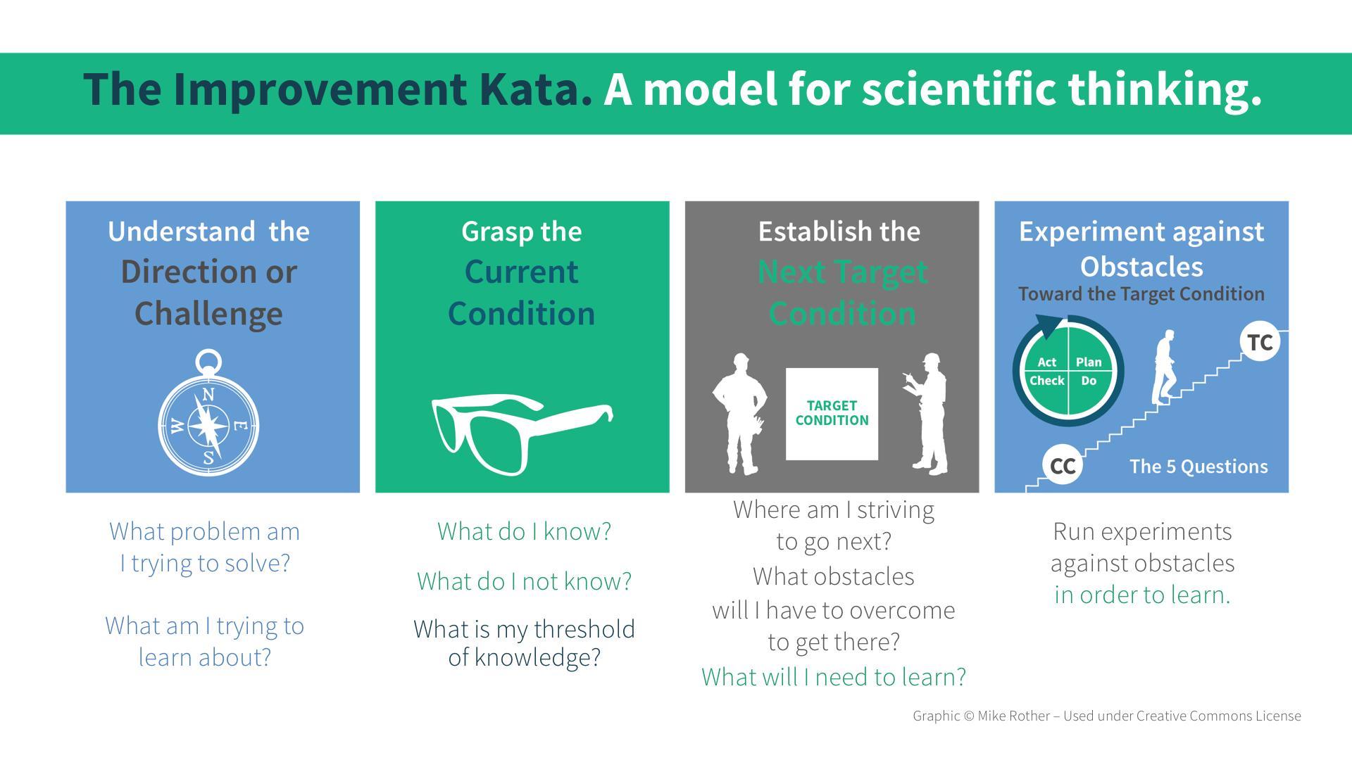 Kata Improvement Slide01